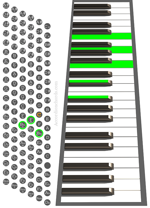 Bbm(Maj9) Accordion chord chart