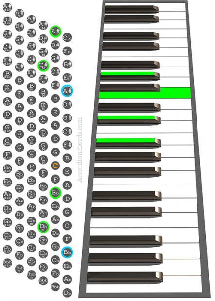 A#m7 Accordion chord chart