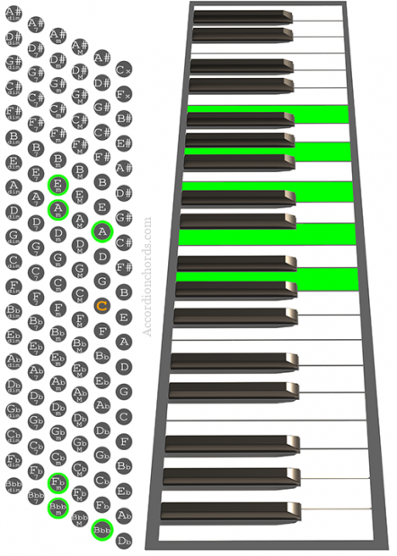 Am9 Accordion chord chart