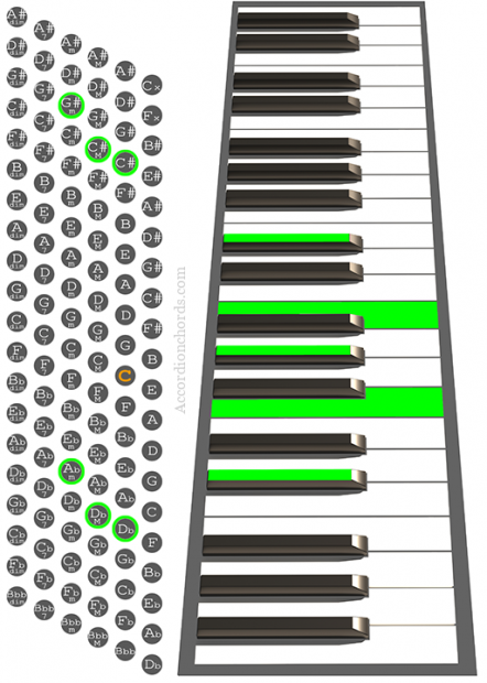 C#9 Accordion chord chart