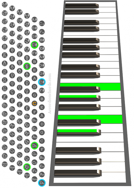 C#m7 Accordion chord chart