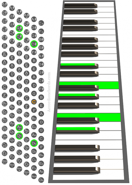 C#m9 Accordion chord chart