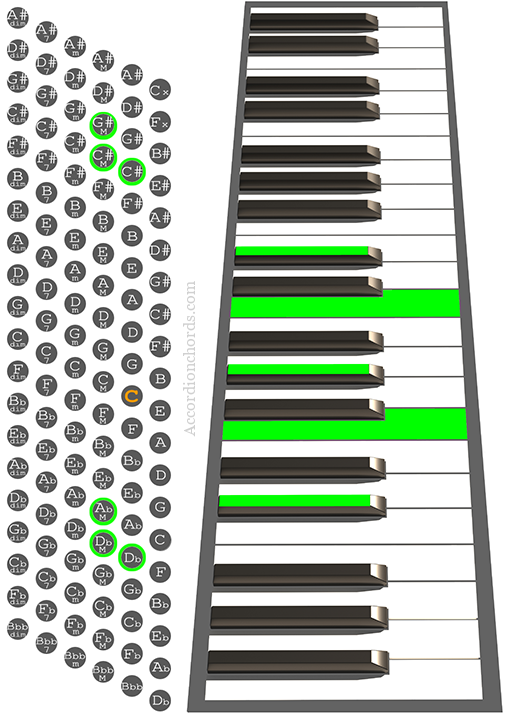 C#maj7/9 Accordion chord chart