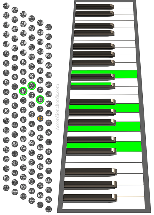 Dm(Maj9) Accordion chord chart