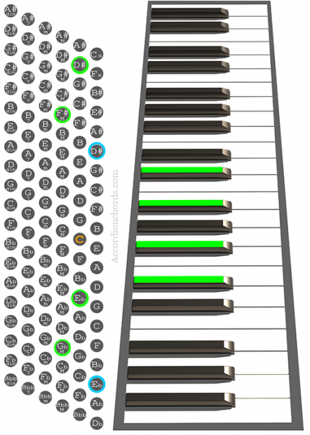 D#m7 Accordion chord chart