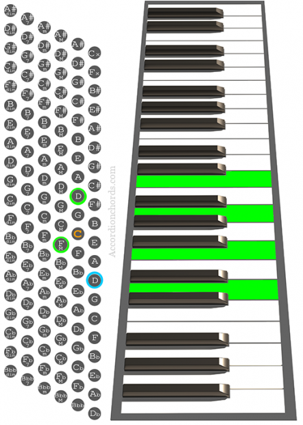 Dm7 Accordion chord chart