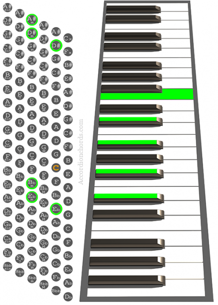 D#m9 Accordion chord chart