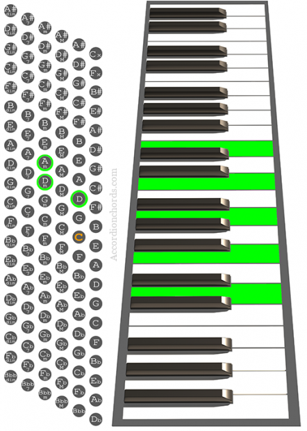 Dm9 Accordion chord chart