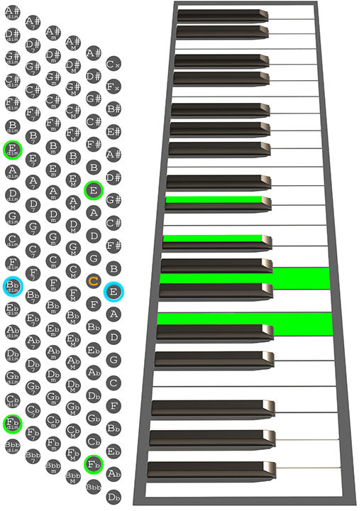 Edim Accordion chord chart