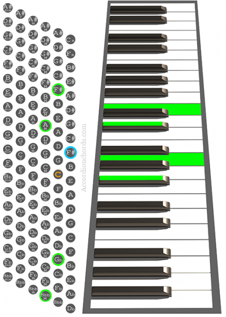 F#m7 Accordion chord chart