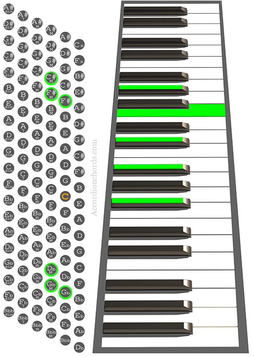 F#maj7/9 Accordion chord chart