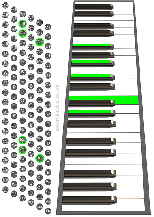G#m9 Accordion chord chart