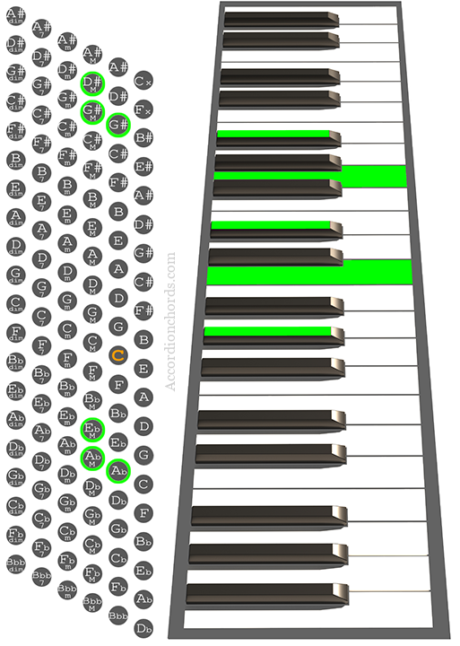 G#maj7/9 Accordion chord chart