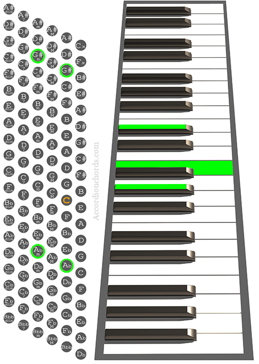 Ab minor Accordion chord chart