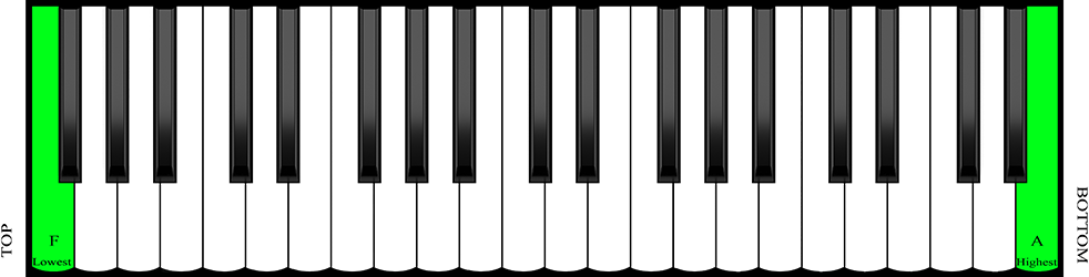Highest and lowest pitch on piano accordion