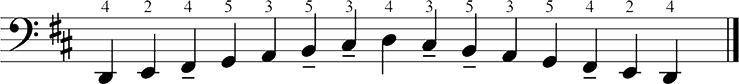Major scales fingering 1