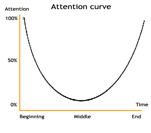 Attention curve